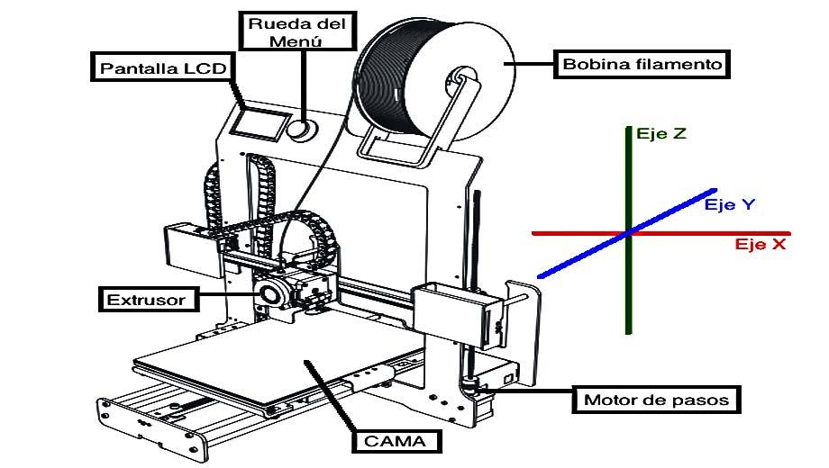 impresoras-3D-caseras
